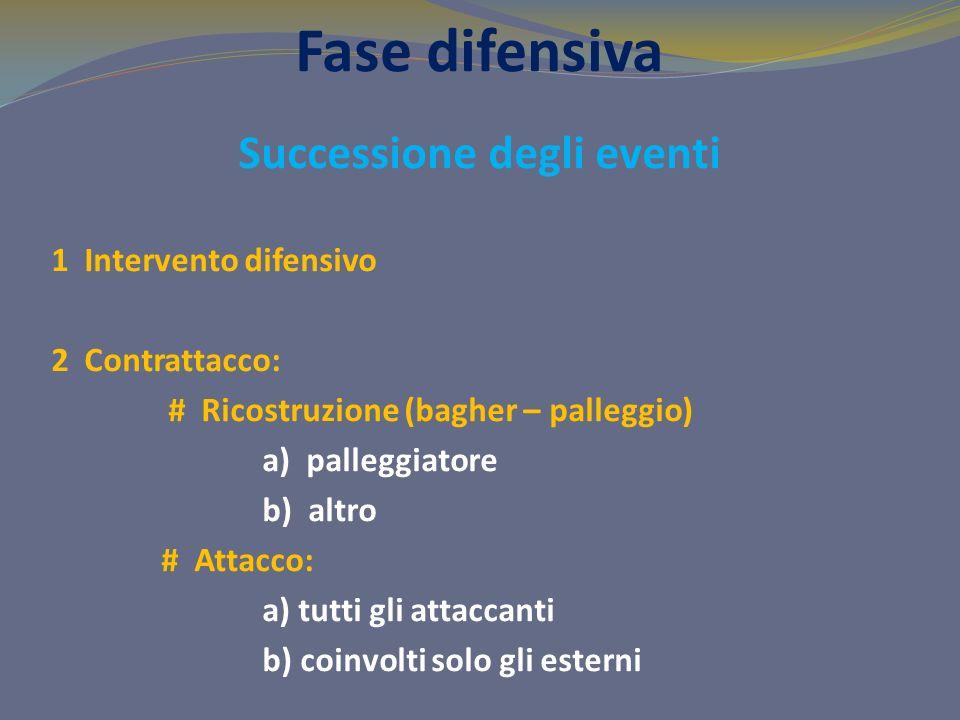 Fase difensiva Successione degli eventi 1 Intervento difensivo 2 Contrattacco: # Ricostruzione (bagher – palleggio) a) palleggiatore b) altro # Attacc