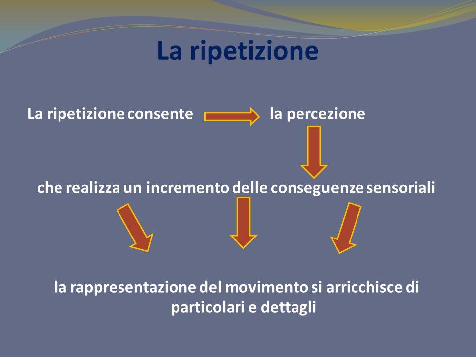 La ripetizione La ripetizione consente la percezione che realizza un incremento delle conseguenze sensoriali la rappresentazione del movimento si arricchisce di particolari e dettagli