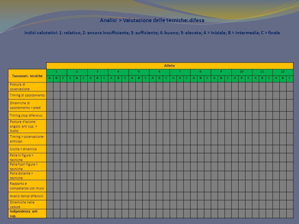 Analisi > Valutazione delle tecniche: difesa Indici valutativi: 1: relativo; 2: ancora insufficiente; 3: sufficiente; 4: buono; 5: elevato; A > iniziale; B > intermedia; C > finale Atlete Tassonom.