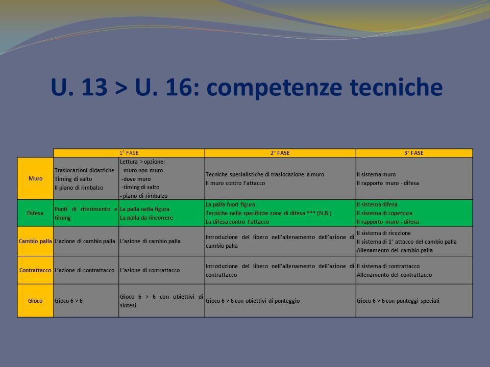 U. 13 > U. 16: competenze tecniche 1° FASE2° FASE3° FASE Muro Traslocazioni didattiche Timing di salto Il piano di rimbalzo Lettura > opzione: -muro n