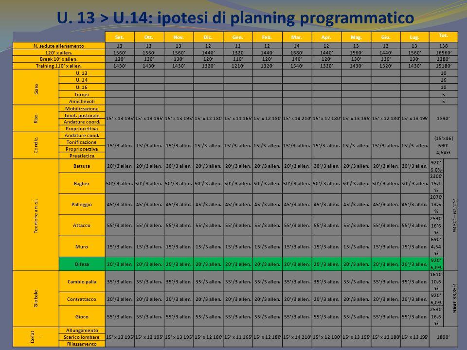 U.13 > U.14: ipotesi di planning programmatico Set.Ott.Nov.Dic.Gen.Feb.Mar.Apr.Mag.Giu.Lug.