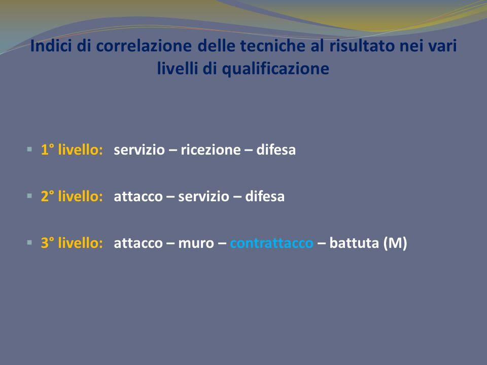 Indici di correlazione delle tecniche al risultato nei vari livelli di qualificazione 1° livello: servizio – ricezione – difesa 2° livello: attacco –