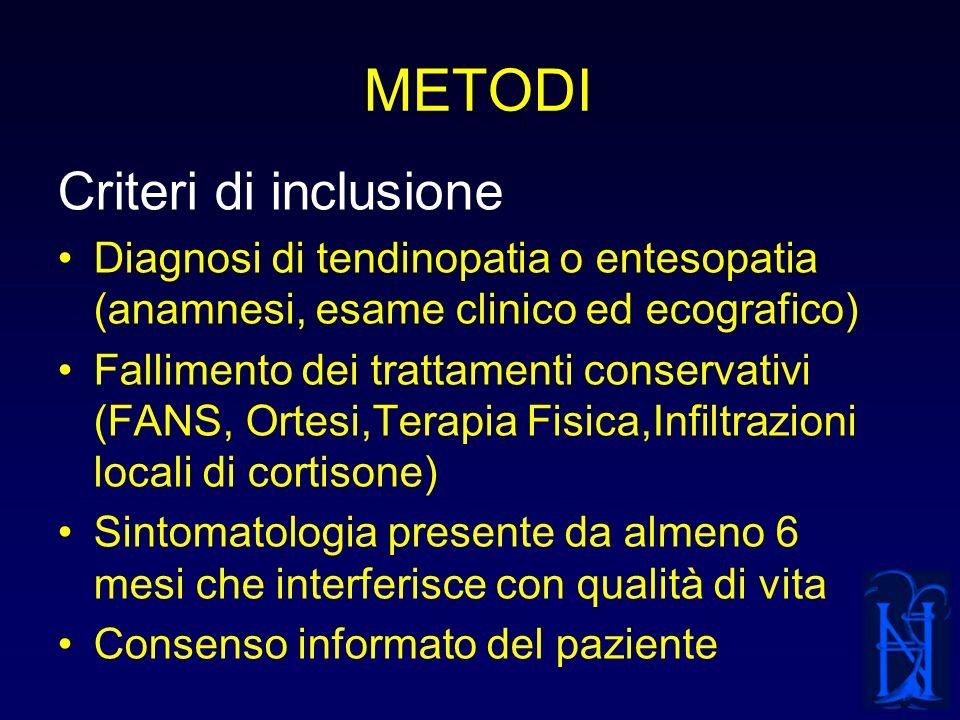 METODI Criteri di inclusione Diagnosi di tendinopatia o entesopatia (anamnesi, esame clinico ed ecografico) Fallimento dei trattamenti conservativi (F