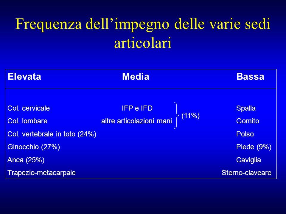 Frequenza dellimpegno delle varie sedi articolari ElevataMedia Bassa Col. cervicale IFP e IFDSpalla Col. lombare altre articolazioni mani Gomito Col.