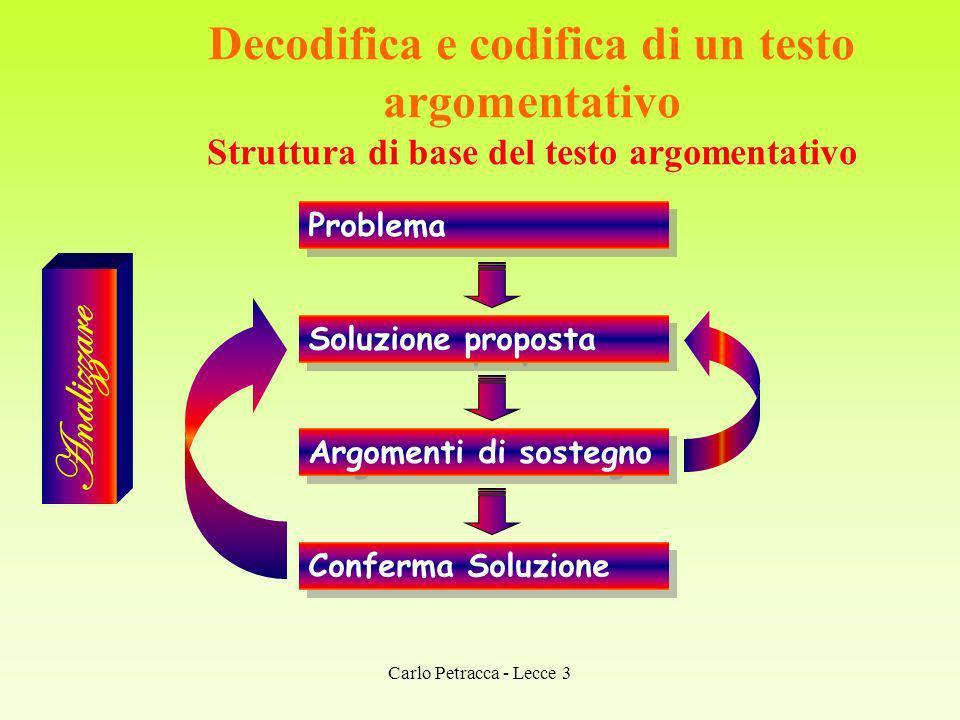 Decodifica e codifica di un testo argomentativo Struttura di base del testo argomentativo Analizzare Problema Soluzione proposta Argomenti di sostegno