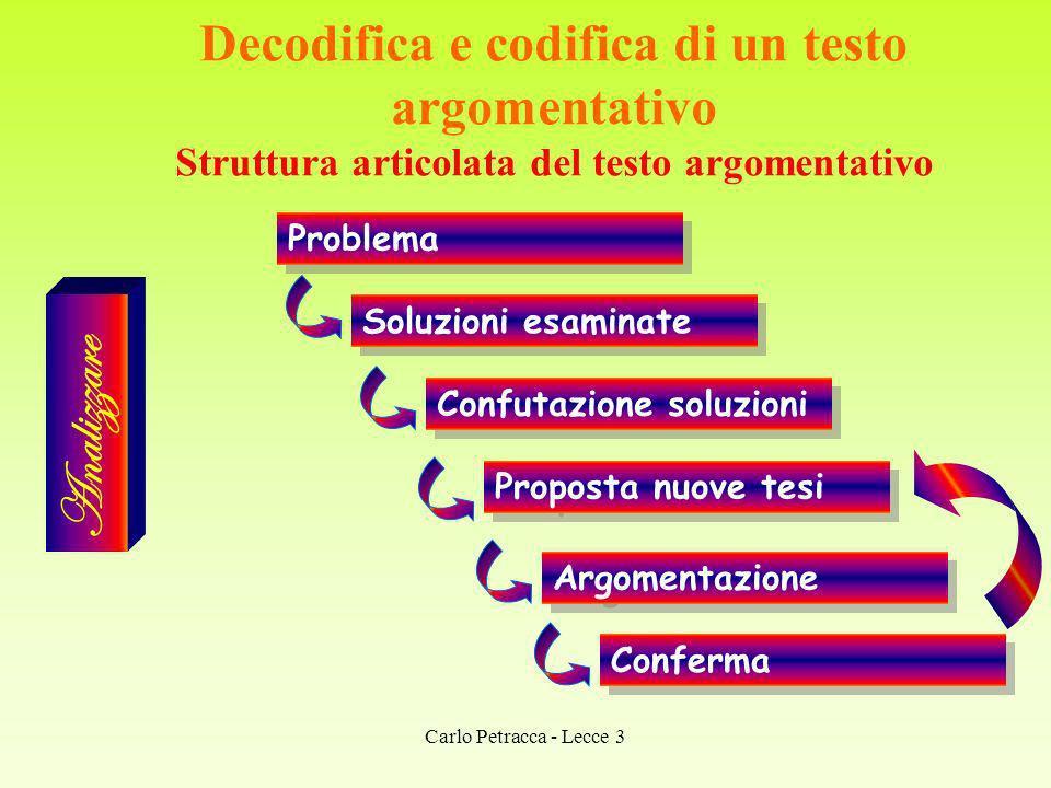 Decodifica e codifica di un testo argomentativo Struttura articolata del testo argomentativo Analizzare Problema Soluzioni esaminate Confutazione solu