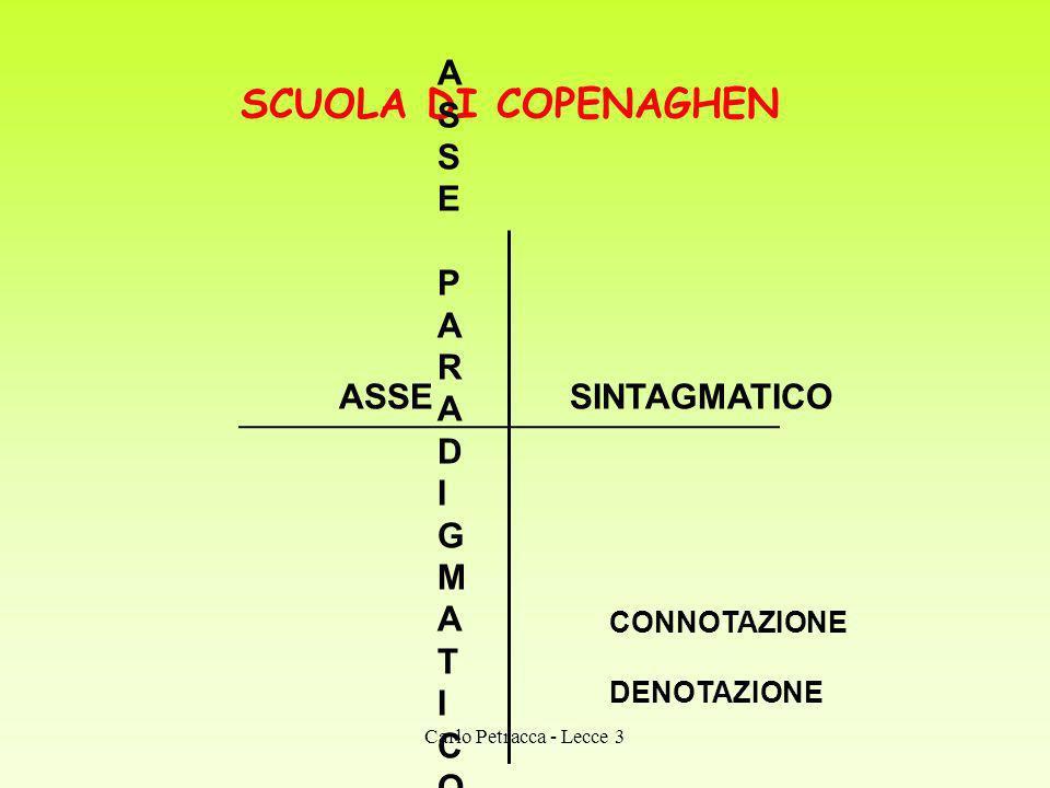 SCUOLA DI COPENAGHEN ASSE SINTAGMATICO ASSEPARADIGMATICOASSEPARADIGMATICO CONNOTAZIONE DENOTAZIONE Carlo Petracca - Lecce 3