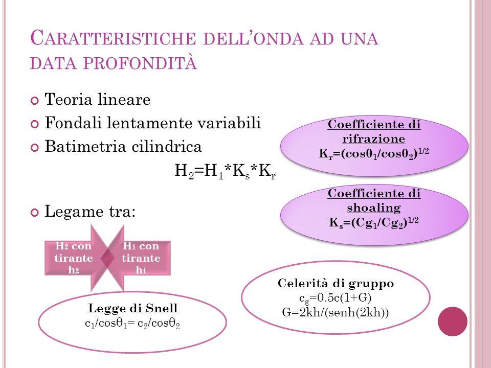 C ARATTERISTICHE DELL ONDA AD UNA DATA PROFONDITÀ Teoria lineare Fondali lentamente variabili Batimetria cilindrica H 2 =H 1 *K s *K r Legame tra: H 2 con tirante h 2 H 1 con tirante h 1 Coefficiente di rifrazione K r =(cosθ 1 /cosθ 2 ) 1/2 Coefficiente di rifrazione K r =(cosθ 1 /cosθ 2 ) 1/2 Coefficiente di shoaling K s =(Cg 1 /Cg 2 ) 1/2 Coefficiente di shoaling K s =(Cg 1 /Cg 2 ) 1/2 Legge di Snell c 1 /cosθ 1 = c 2 /cosθ 2 Celerità di gruppo c g =0.5c(1+G) G=2kh/(senh(2kh))