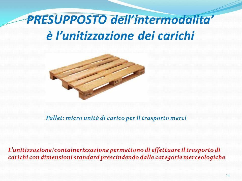 PRESUPPOSTO dellintermodalita è lunitizzazione dei carichi Pallet: micro unità di carico per il trasporto merci Lunitizzazione/containerizzazione perm