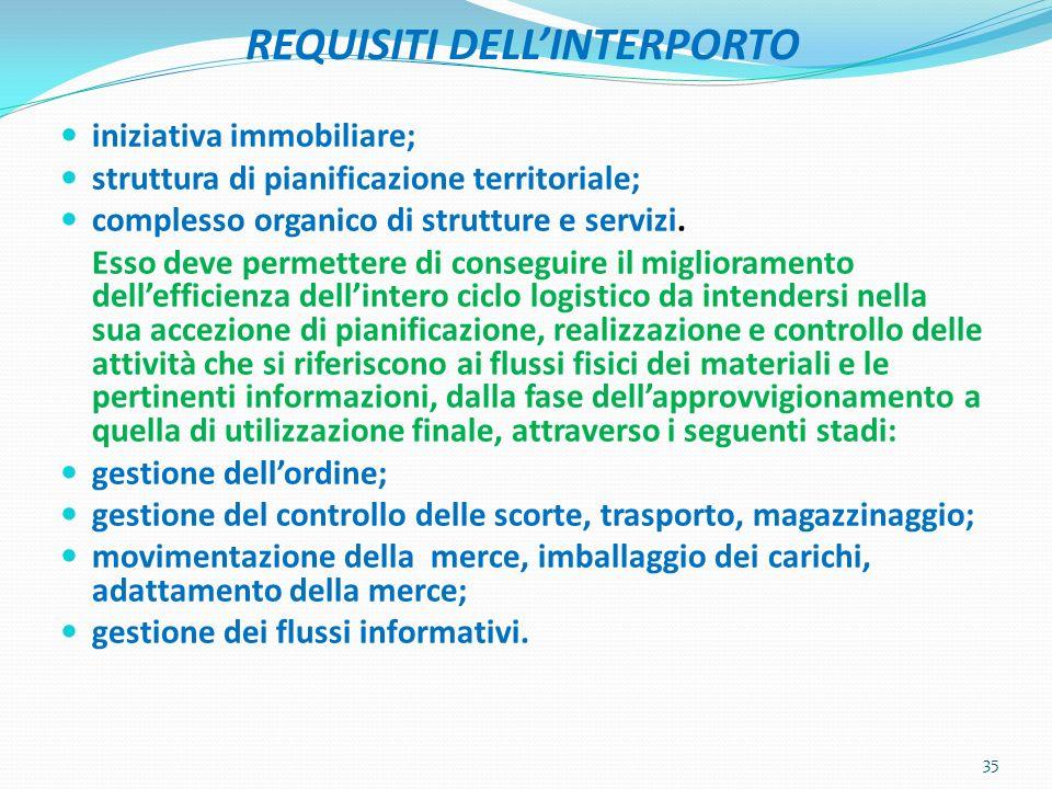 REQUISITI DELLINTERPORTO iniziativa immobiliare; struttura di pianificazione territoriale; complesso organico di strutture e servizi. Esso deve permet