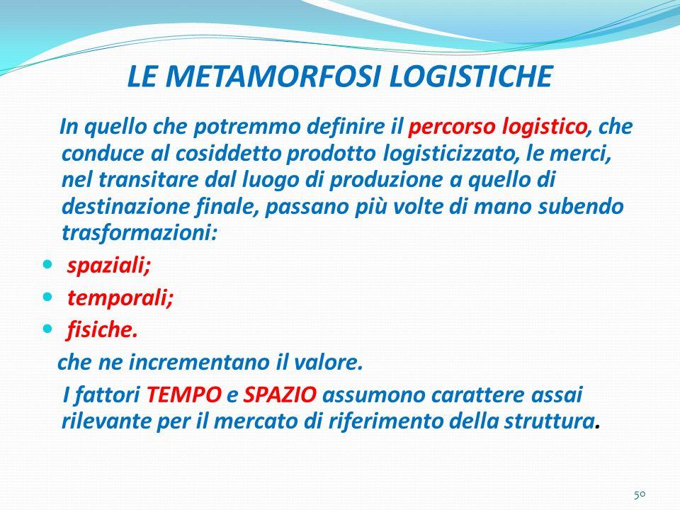 LE METAMORFOSI LOGISTICHE In quello che potremmo definire il percorso logistico, che conduce al cosiddetto prodotto logisticizzato, le merci, nel tran