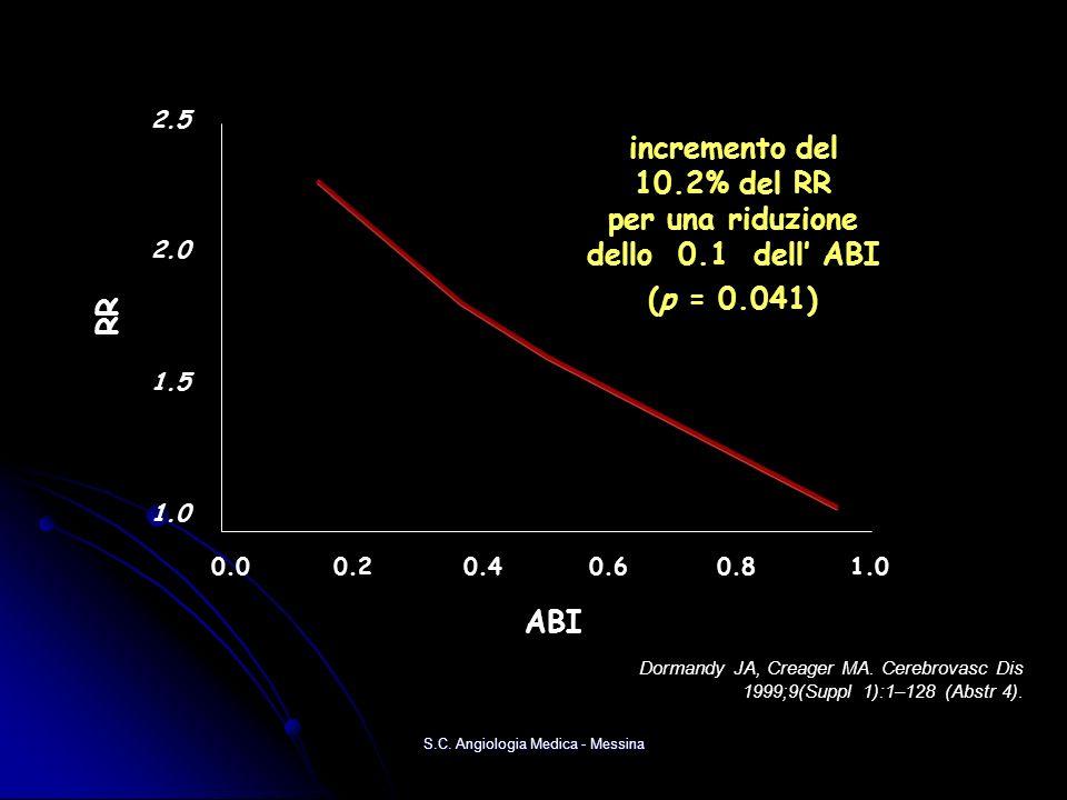 Dormandy JA, Creager MA. Cerebrovasc Dis 1999;9(Suppl 1):1–128 (Abstr 4). incremento del 10.2% del RR per una riduzione dello 0.1 dell ABI (p = 0.041)