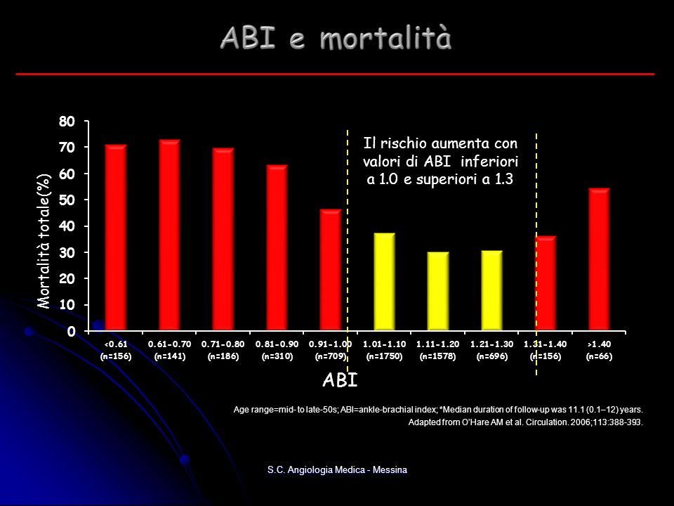 ABI Mortalità totale(%) Age range=mid- to late-50s; ABI=ankle-brachial index; *Median duration of follow-up was 11.1 (0.1–12) years.