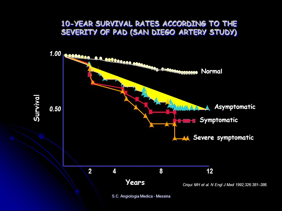 10-YEAR SURVIVAL RATES ACCORDING TO THE SEVERITY OF PAD (SAN DIEGO ARTERY STUDY) Criqui MH et al. N Engl J Med 1992;326:381–386. Years 24812 0.50 1.00