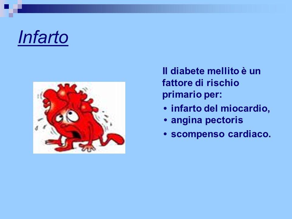 Infarto Il diabete mellito è un fattore di rischio primario per: infarto del miocardio, angina pectoris scompenso cardiaco.
