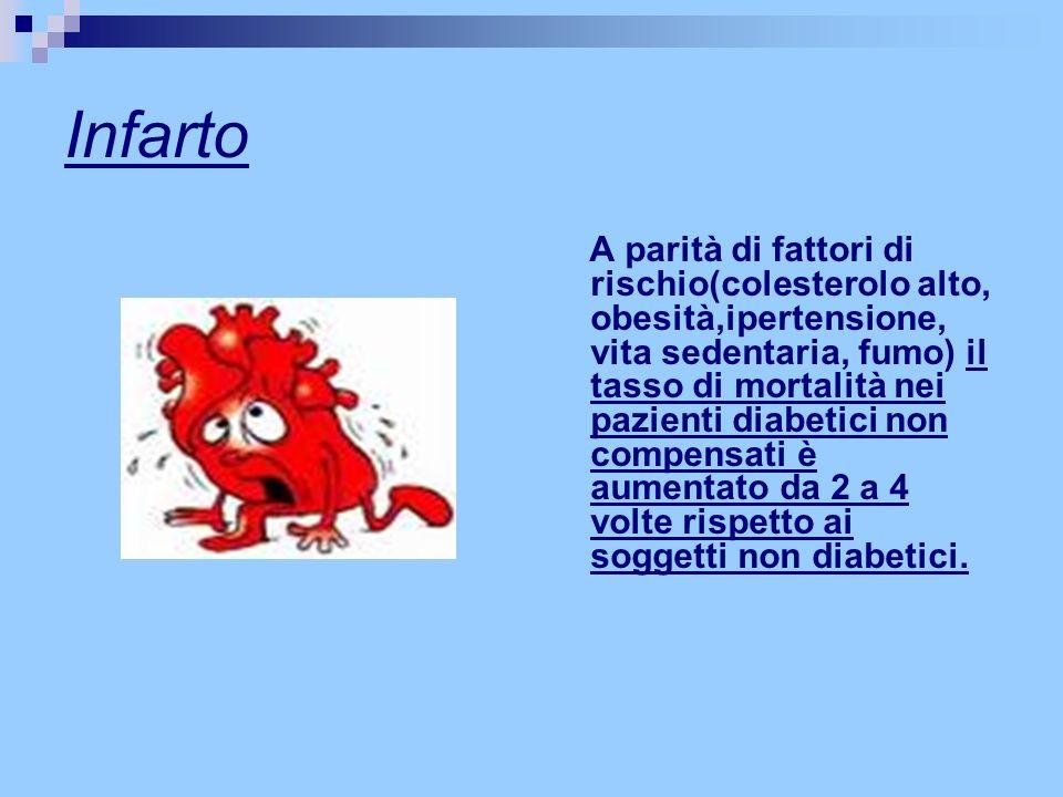 Infarto A parità di fattori di rischio(colesterolo alto, obesità,ipertensione, vita sedentaria, fumo) il tasso di mortalità nei pazienti diabetici non