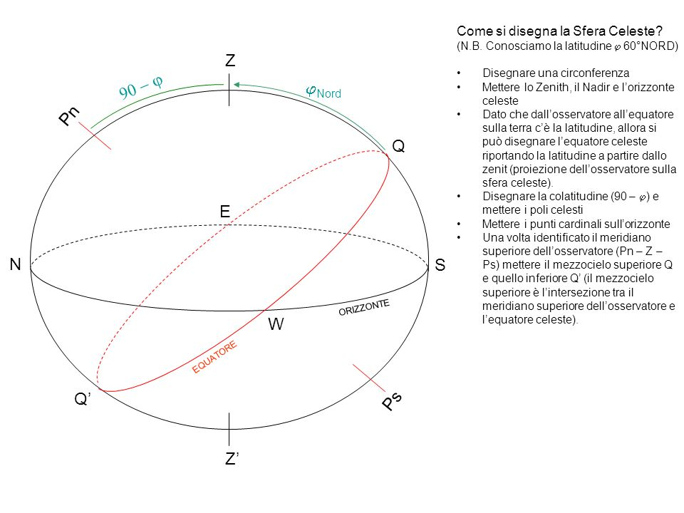Z Z Pn Ps ORIZZONTE EQUATORE Q Q N S E W Nord Come si disegna la Sfera Celeste? (N.B. Conosciamo la latitudine 60°NORD) Disegnare una circonferenza Me