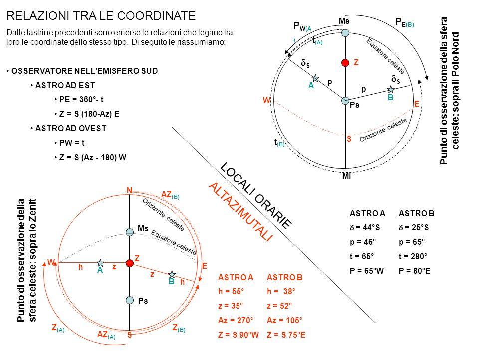 RELAZIONI TRA LE COORDINATE Dalle lastrine precedenti sono emerse le relazioni che legano tra loro le coordinate dello stesso tipo. Di seguito le rias