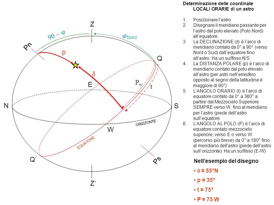 Z Z Pn Ps ORIZZONTE EQUATORE Q Q N S E W h z p t PwPw Az Z Nella figura sono riportate sia le coordinate ALTAZIMUTALI, sia quelle LOCALI ORARIE.