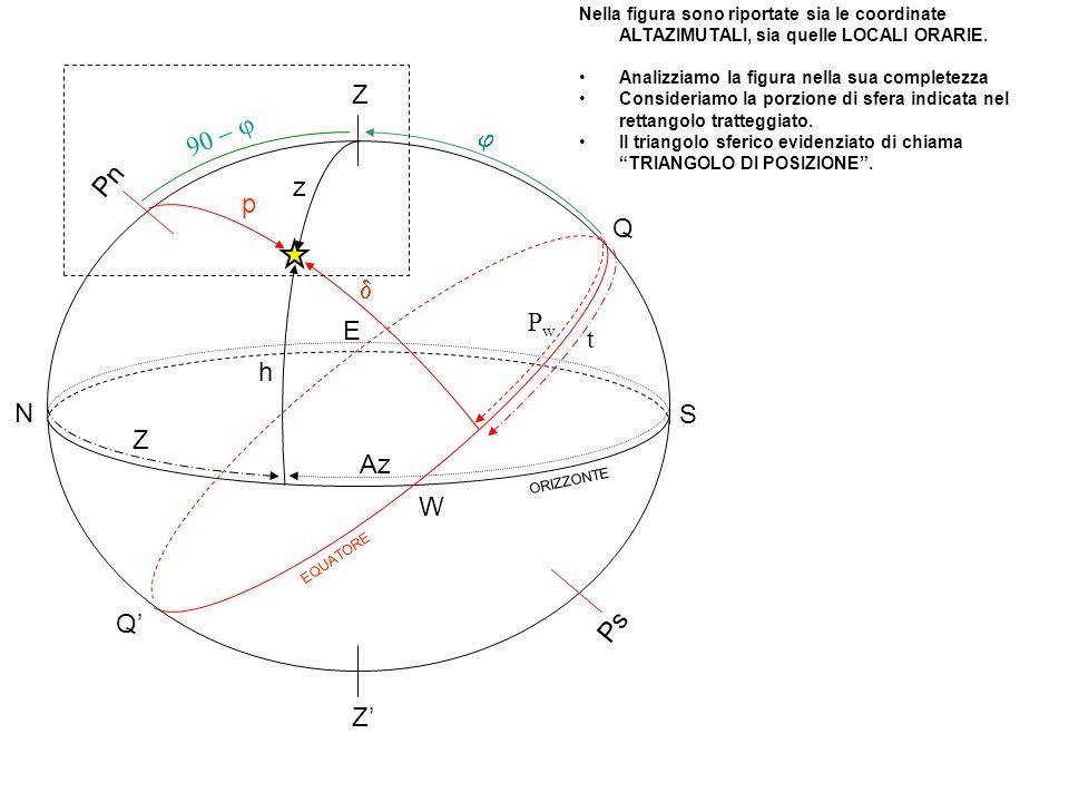 P Z Nel Triangolo di posizione (particolare ingrandito dalla lastrina precedente), sono ben visibili tutte le componenti (langolo A in corrispondenza dellastro si chiama ANGOLO ALLASTRO ma non ha rilevanza dal punto di vista nautico): la colatitudine (90 – ) la distanza polare (p) la distanza zenitale (z) Langolo al polo (P) Langolo azimutale (Z) Langolo allastro (A) A