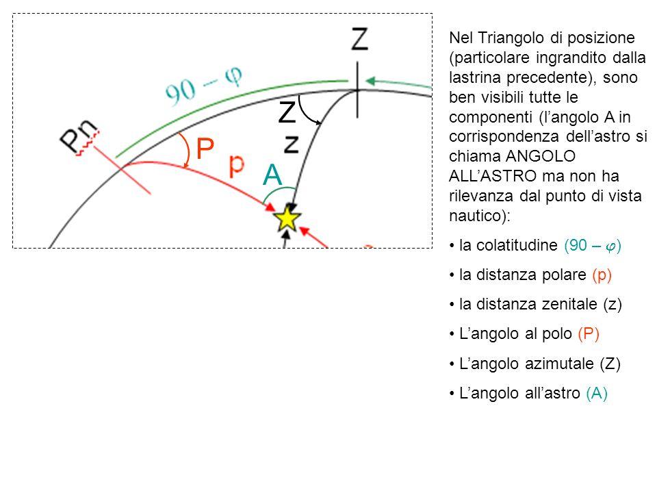 Z Z Pn Ps ORIZZONTE Q Q NS E W EQUATORE h z p Z Az PEPE t Esempio 1 di sfera celeste Emisfero SUD Altezza h = 50° Distanza Zenitale z = 40° Azimuth Az = 110° Angolo Azimutale Z = S 70° E Declinazione d = 55°S Distanza Polare p = 35° Angolo Orario t = 285° Angolo al Polo P = 75°E