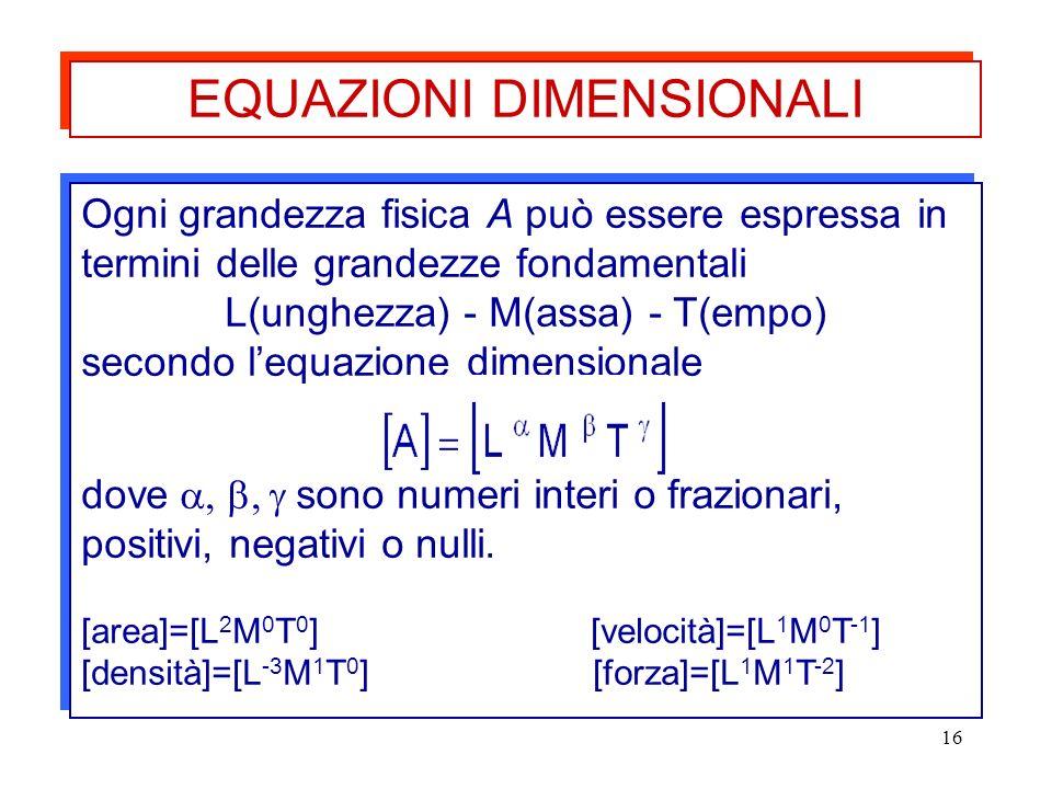 16 Ogni grandezza fisica A può essere espressa in termini delle grandezze fondamentali L(unghezza) - M(assa) - T(empo) secondo lequazione dimensionale