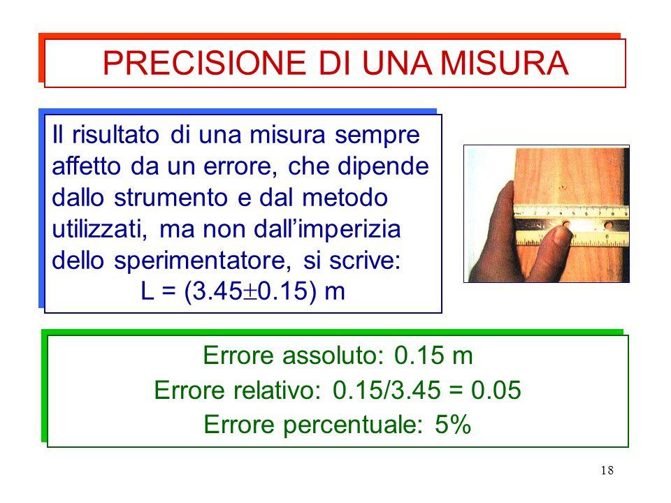 18 Il risultato di una misura sempre affetto da un errore, che dipende dallo strumento e dal metodo utilizzati, ma non dallimperizia dello sperimentatore, si scrive: L = (3.45 0.15) m Il risultato di una misura sempre affetto da un errore, che dipende dallo strumento e dal metodo utilizzati, ma non dallimperizia dello sperimentatore, si scrive: L = (3.45 0.15) m Errore assoluto: 0.15 m Errore relativo: 0.15/3.45 = 0.05 Errore percentuale: 5% Errore assoluto: 0.15 m Errore relativo: 0.15/3.45 = 0.05 Errore percentuale: 5% PRECISIONE DI UNA MISURA