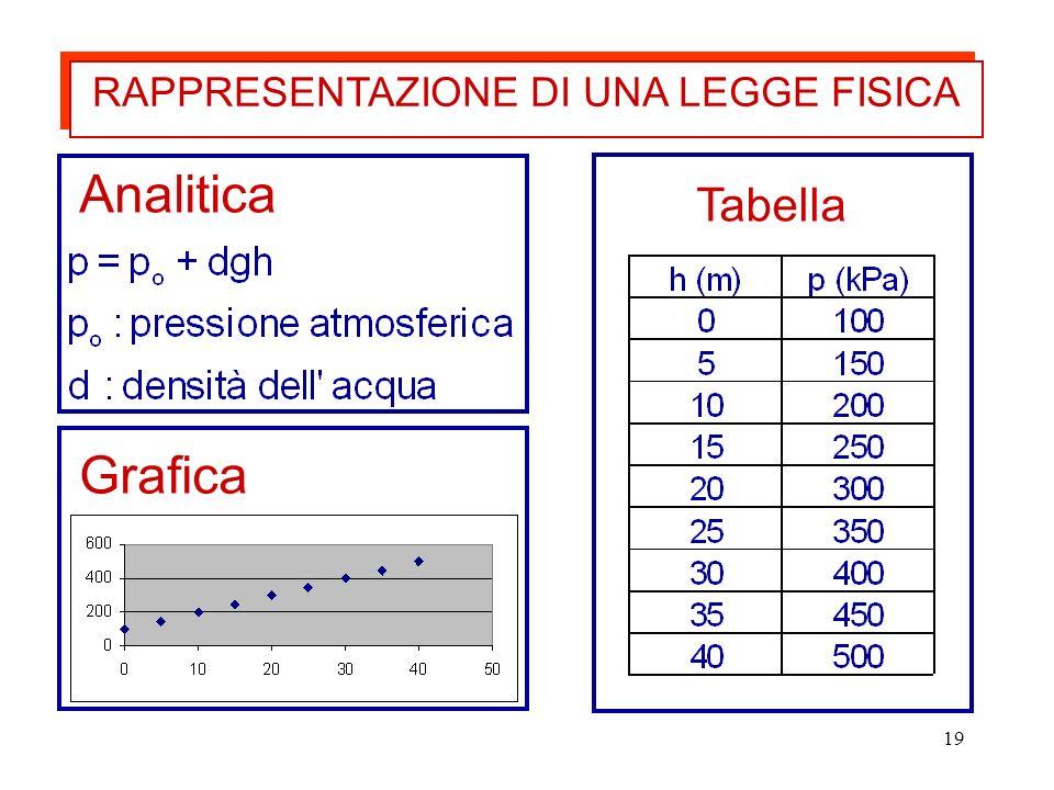 19 Analitica Tabella Grafica RAPPRESENTAZIONE DI UNA LEGGE FISICA
