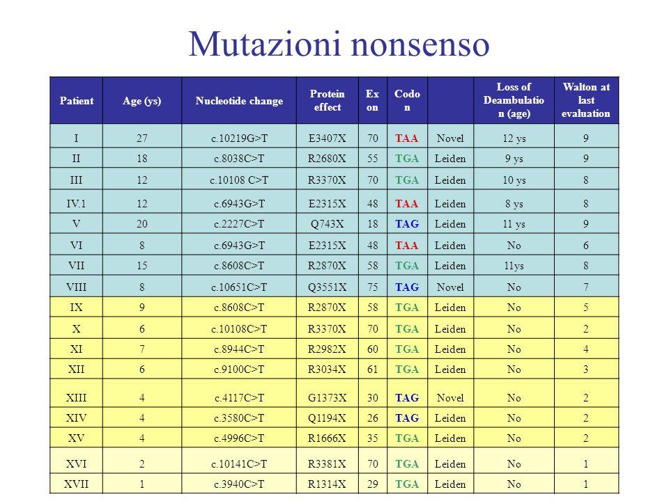 Mutazioni nonsenso PatientAge (ys)Nucleotide change Protein effect Ex on Codo n Loss of Deambulatio n (age) Walton at last evaluation I27c.10219G>TE34