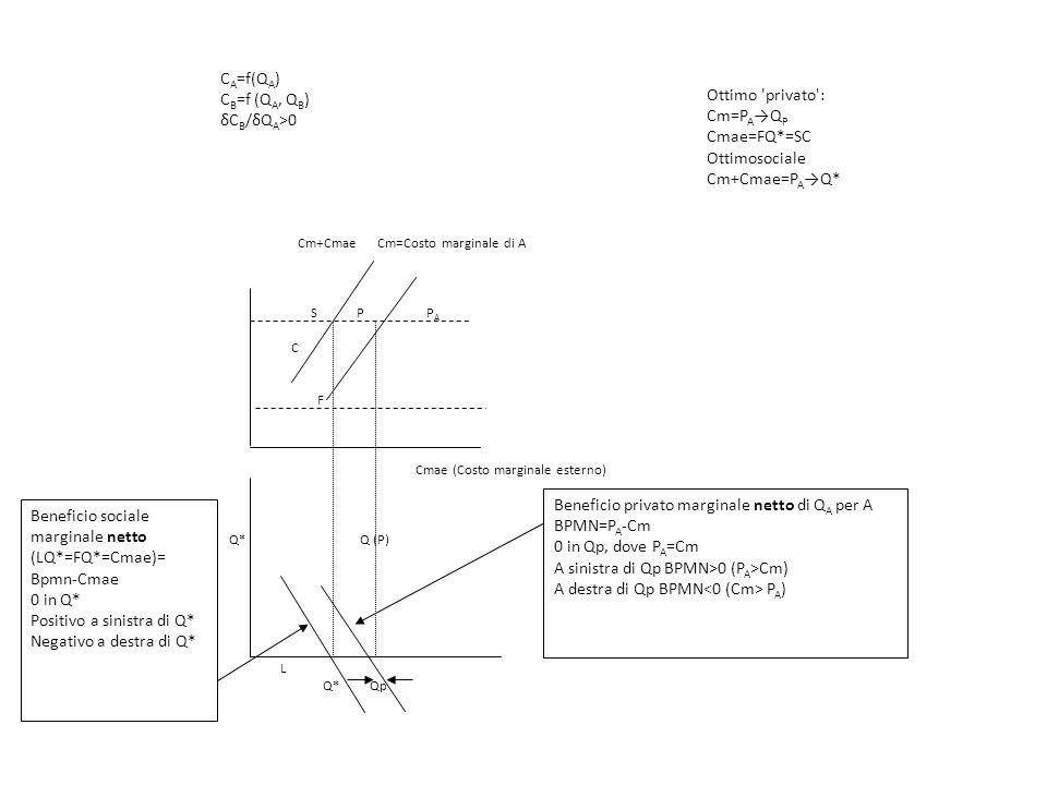 L Q* Qp Cm+Cmae Cm=Costo marginale di A S P P A C F Cmae (Costo marginale esterno) Q* Q (P) Beneficio privato marginale netto di Q A per A BPMN=P A -C