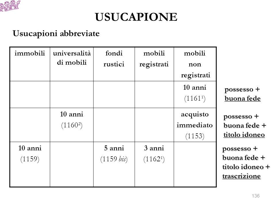 USUCAPIONE immobiliuniversalità di mobili fondi rustici mobili registrati mobili non registrati 10 anni (1161¹) 10 anni (1160²) acquisto immediato (11