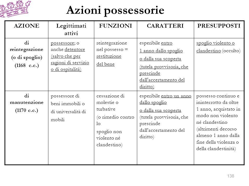Azioni possessorie AZIONELegittimati attivi FUNZIONICARATTERIPRESUPPOSTI di reintegrazione (o di spoglio) (1168 c.c.) possessore; o anche detentore (s