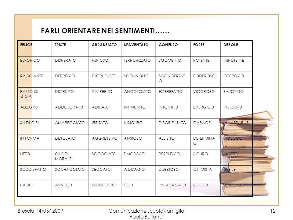 Brescia 14/05/ 2009Comunicazione scuola-famiglia Paola Bellandi 12 FARLI ORIENTARE NEI SENTIMENTI…… FELICETRISTEARRABBIATOSPAVENTATOCONFUSOFORTEDEBOLE