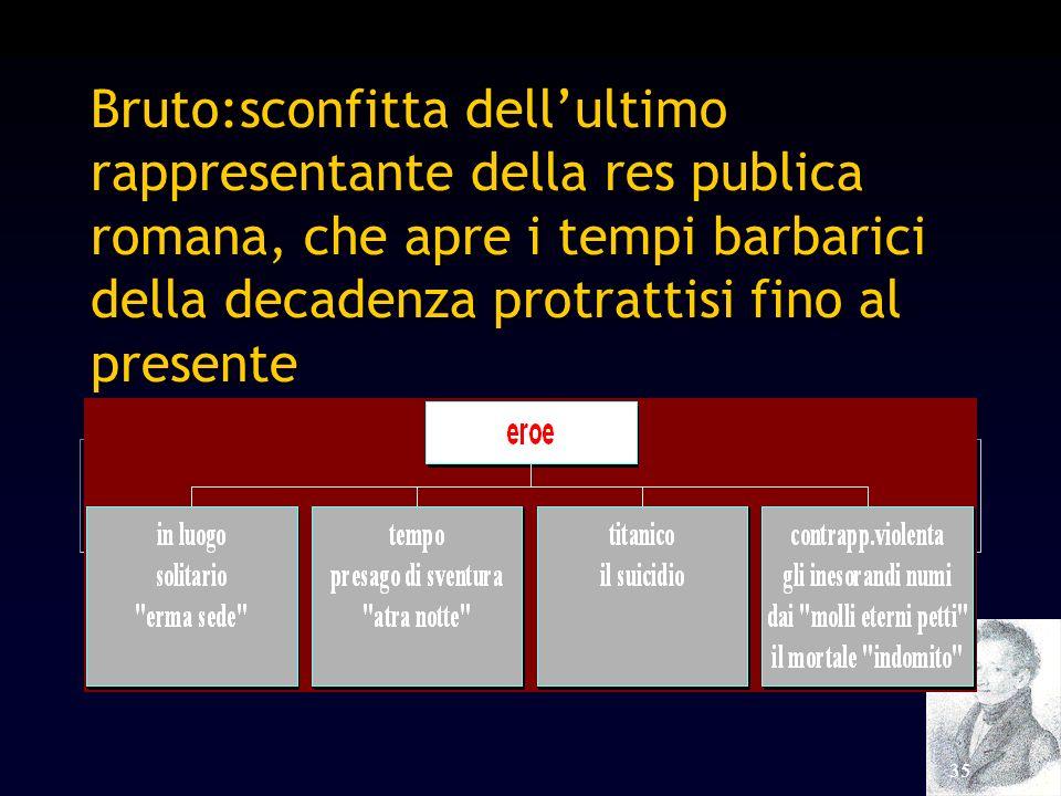 35 Bruto:sconfitta dellultimo rappresentante della res publica romana, che apre i tempi barbarici della decadenza protrattisi fino al presente