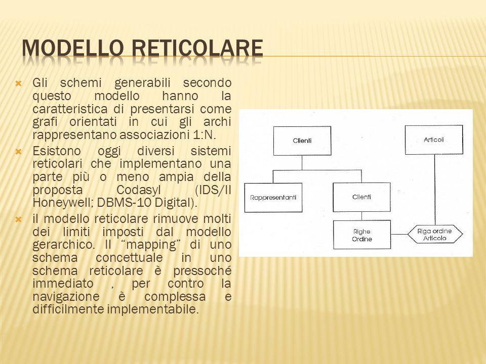 Gli schemi generabili secondo questo modello hanno la caratteristica di presentarsi come grafi orientati in cui gli archi rappresentano associazioni 1