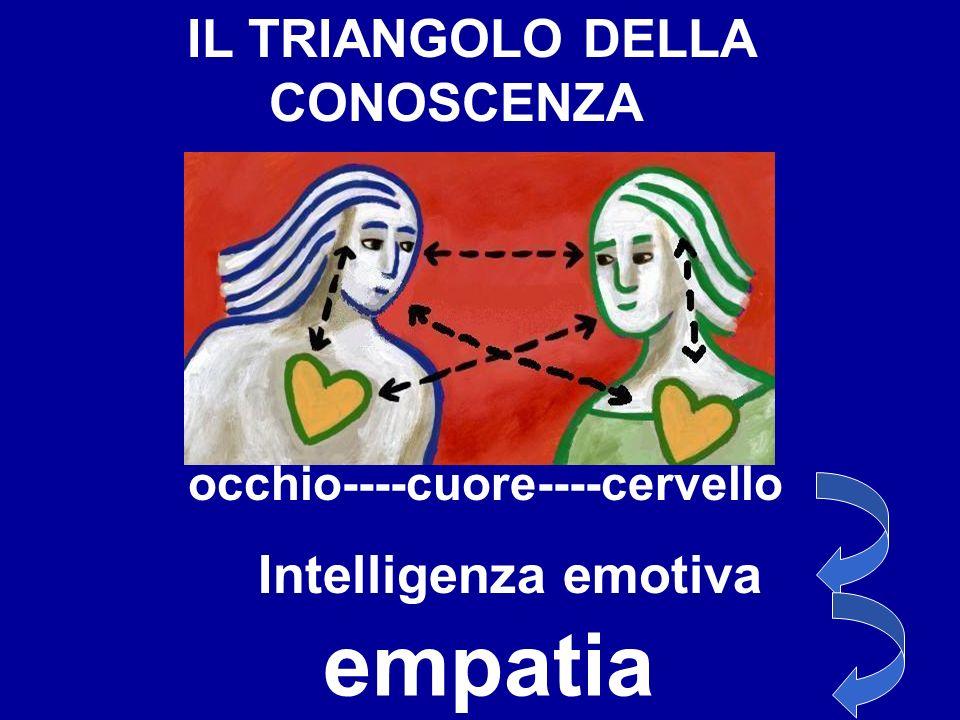 IL TRIANGOLO DELLA CONOSCENZA occhio----cuore----cervello Intelligenza emotiva empatia