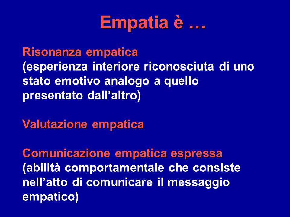 Risonanza empatica (esperienza interiore riconosciuta di uno stato emotivo analogo a quello presentato dallaltro) Valutazione empatica Comunicazione empatica espressa (abilità comportamentale che consiste nellatto di comunicare il messaggio empatico) Empatia è …