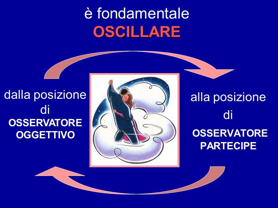 OSCILLARE è fondamentale OSCILLARE alla posizione di OSSERVATORE PARTECIPE dalla posizione di OSSERVATORE OGGETTIVO