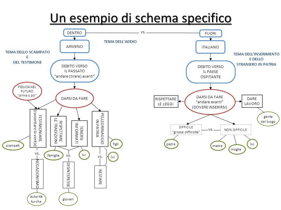 Un altro esempio di schema specifico Un altro esempio di schema specifico vs.