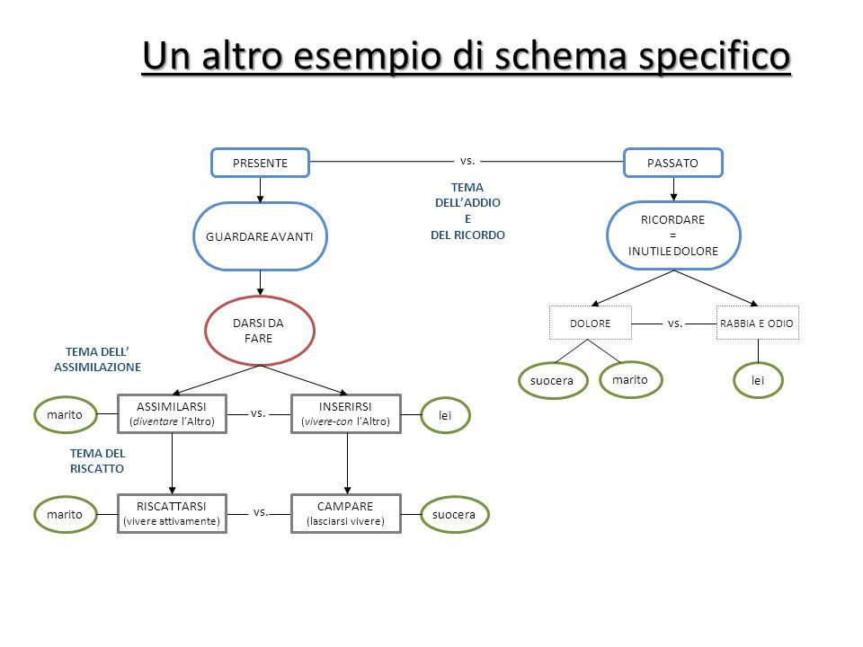Un altro esempio di schema specifico Un altro esempio di schema specifico vs. TEMA DELLADDIO E DEL RICORDO TEMA DELL ASSIMILAZIONE TEMA DEL RISCATTO R