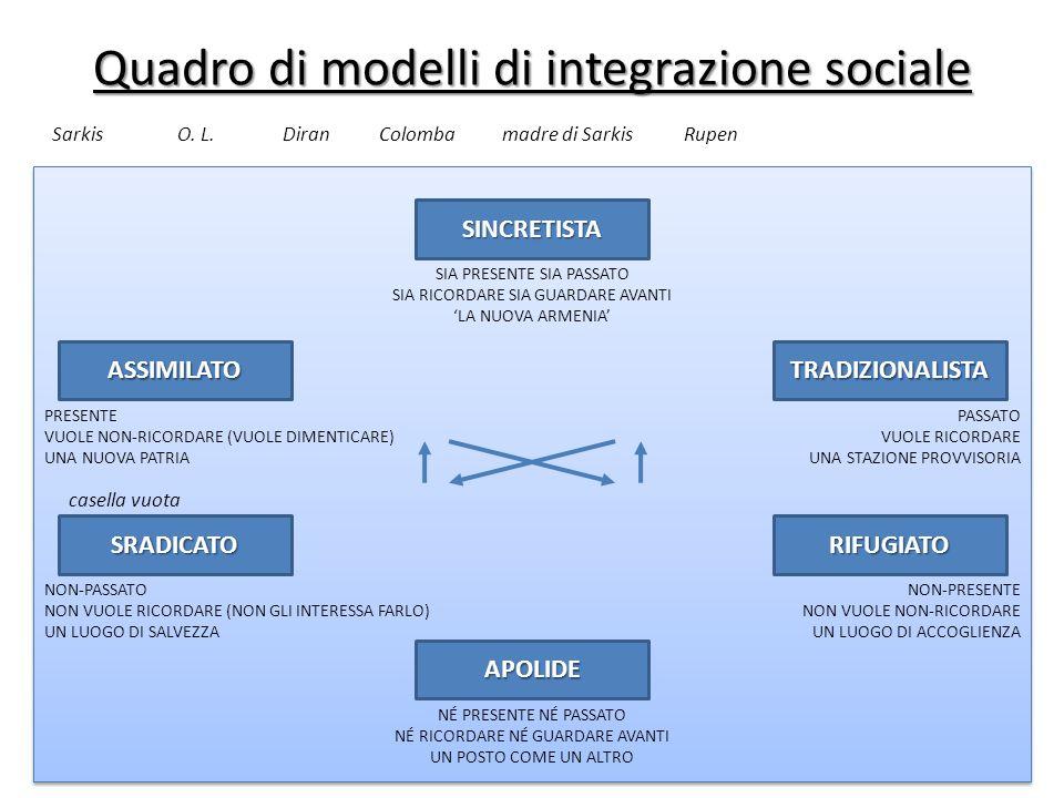 Quadro di modelli di integrazione sociale ASSIMILATO SRADICATORIFUGIATO TRADIZIONALISTA SINCRETISTA APOLIDE RupenSarkisColomba casella vuota Diranmadr