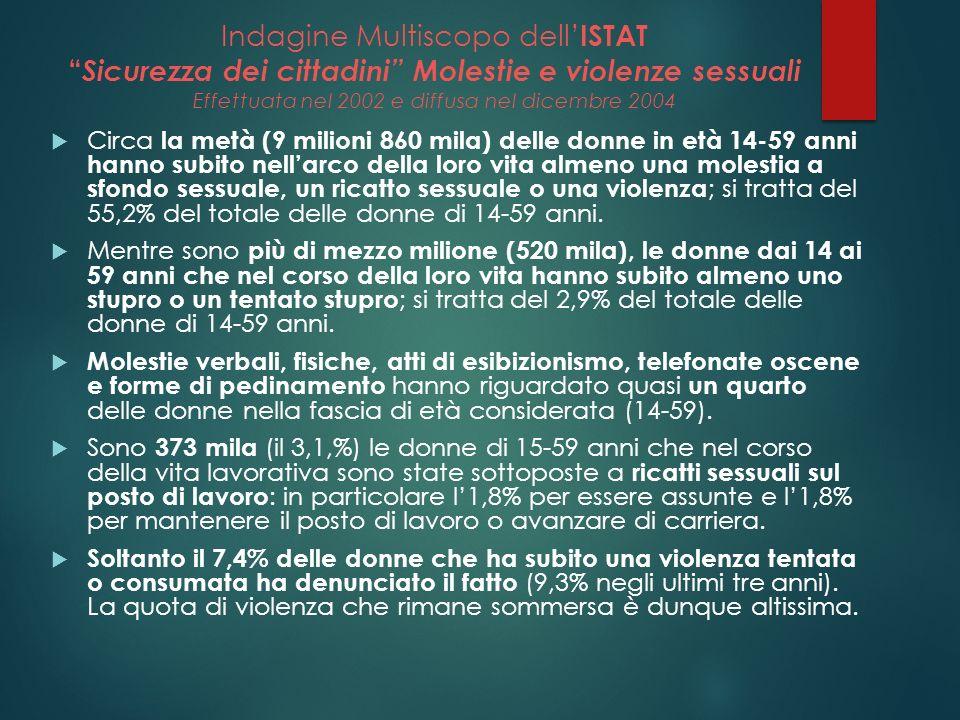 Indagine Multiscopo dell ISTAT Sicurezza dei cittadini Molestie e violenze sessuali Effettuata nel 2002 e diffusa nel dicembre 2004 Circa la metà (9 m