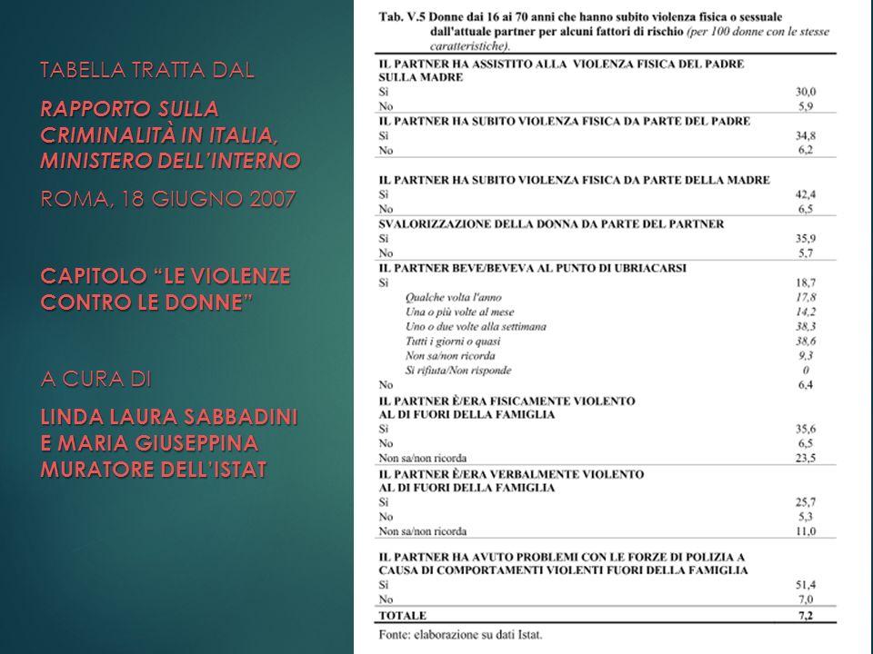 TABELLA TRATTA DAL RAPPORTO SULLA CRIMINALITÀ IN ITALIA, MINISTERO DELLINTERNO ROMA, 18 GIUGNO 2007 CAPITOLO LE VIOLENZE CONTRO LE DONNE A CURA DI LIN