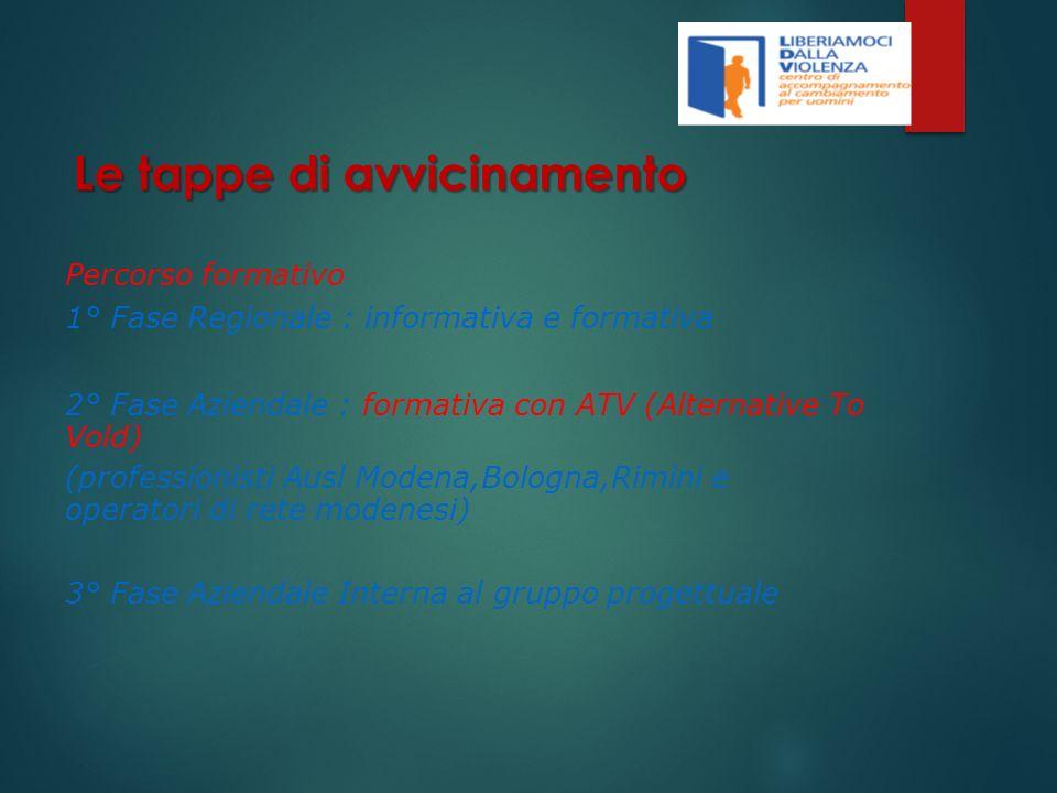Percorso formativo 1° Fase Regionale : informativa e formativa 2° Fase Aziendale : formativa con ATV (Alternative To Vold) (professionisti Ausl Modena