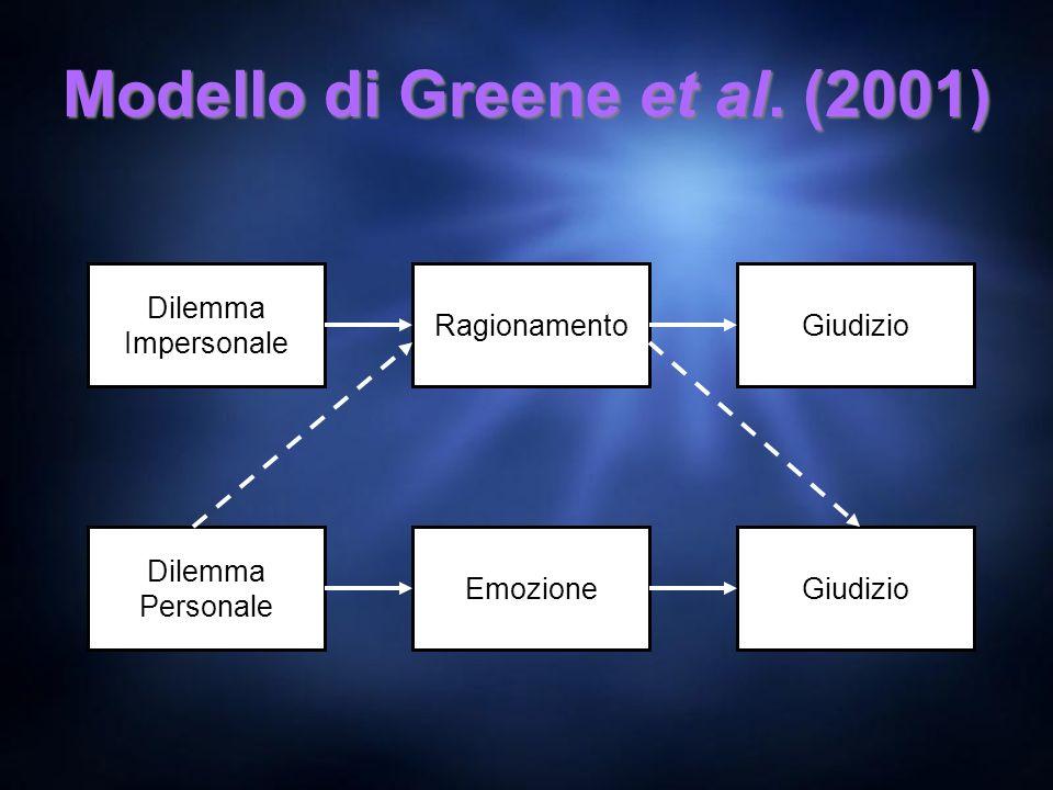 Modello di Greene et al. (2001) Dilemma Impersonale RagionamentoGiudizio Dilemma Personale EmozioneGiudizio