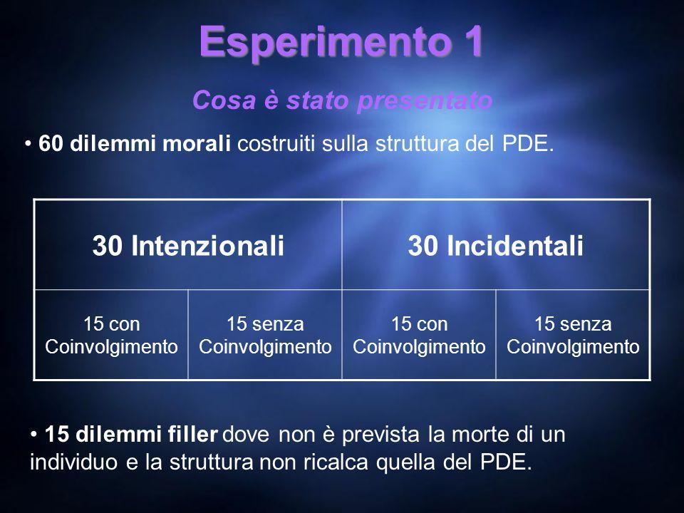 Esperimento 1 Cosa è stato presentato 60 dilemmi morali costruiti sulla struttura del PDE. 30 Intenzionali30 Incidentali 15 con Coinvolgimento 15 senz