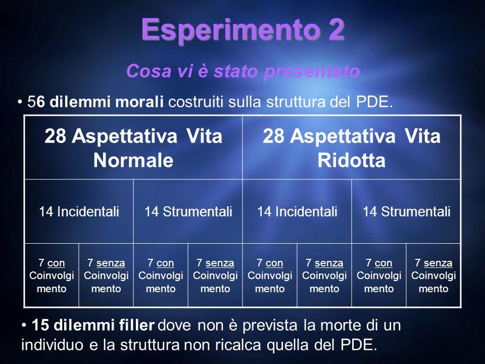 Esperimento 2 Cosa vi è stato presentato 56 dilemmi morali costruiti sulla struttura del PDE. 28 Aspettativa Vita Normale 28 Aspettativa Vita Ridotta