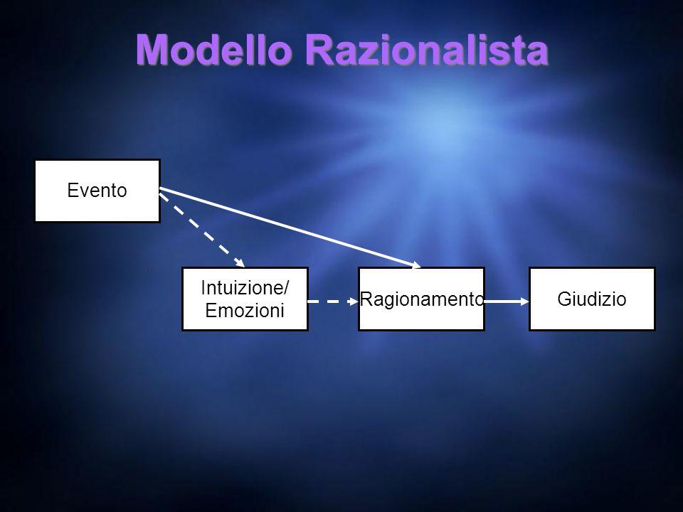 Modello Razionalista Intuizione/ Emozioni RagionamentoGiudizio Evento