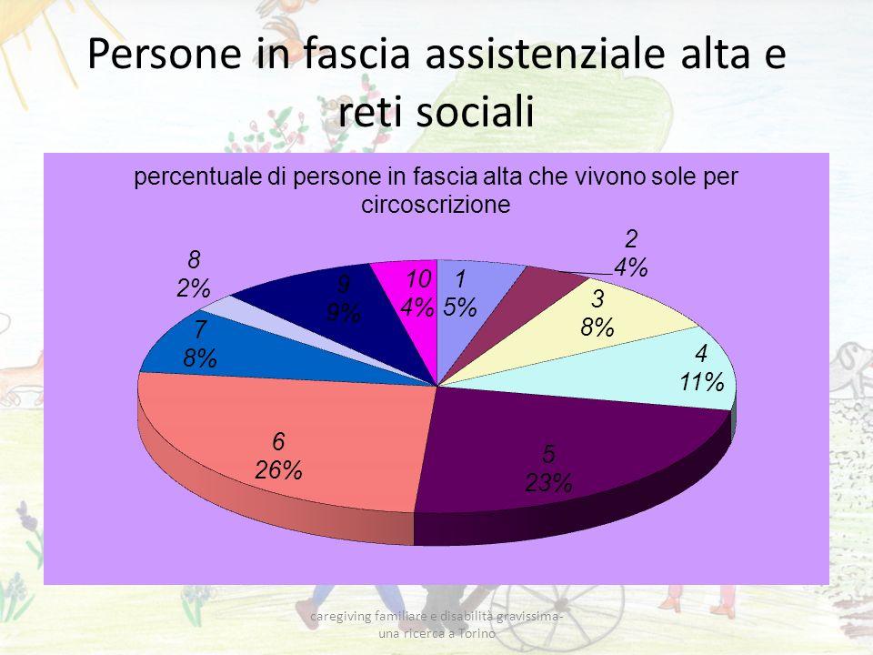 Persone in fascia assistenziale alta e reti sociali caregiving familiare e disabilità gravissima- una ricerca a Torino