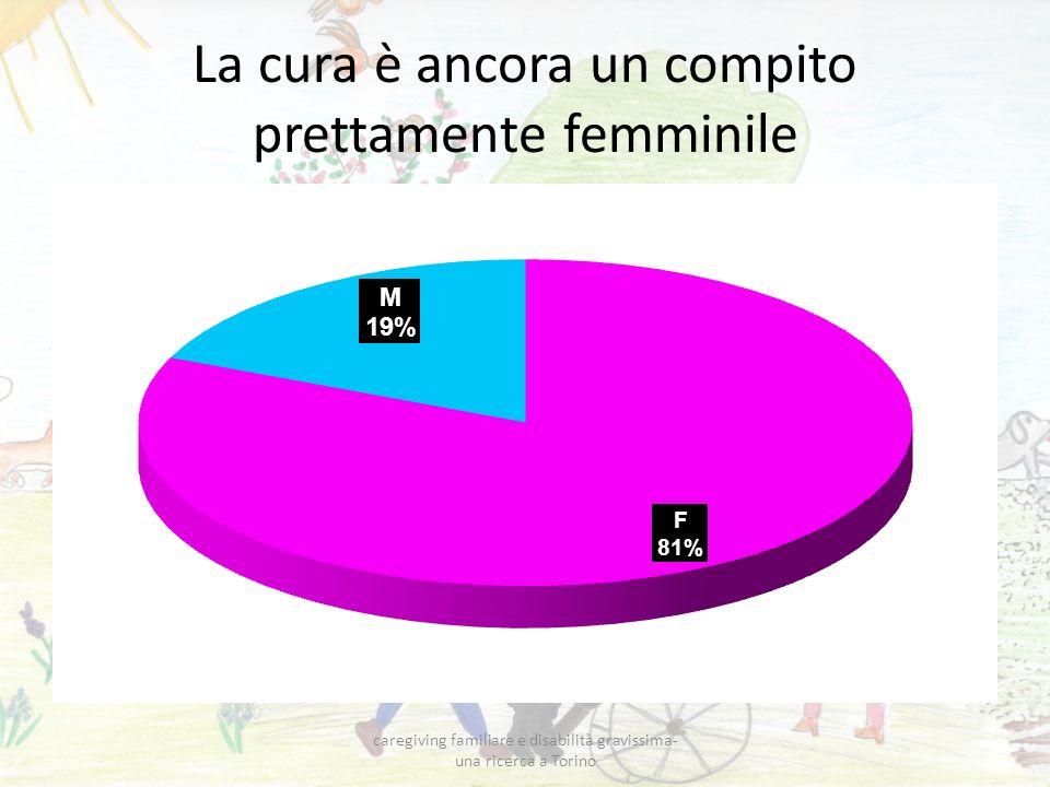 La cura è ancora un compito prettamente femminile caregiving familiare e disabilità gravissima- una ricerca a Torino